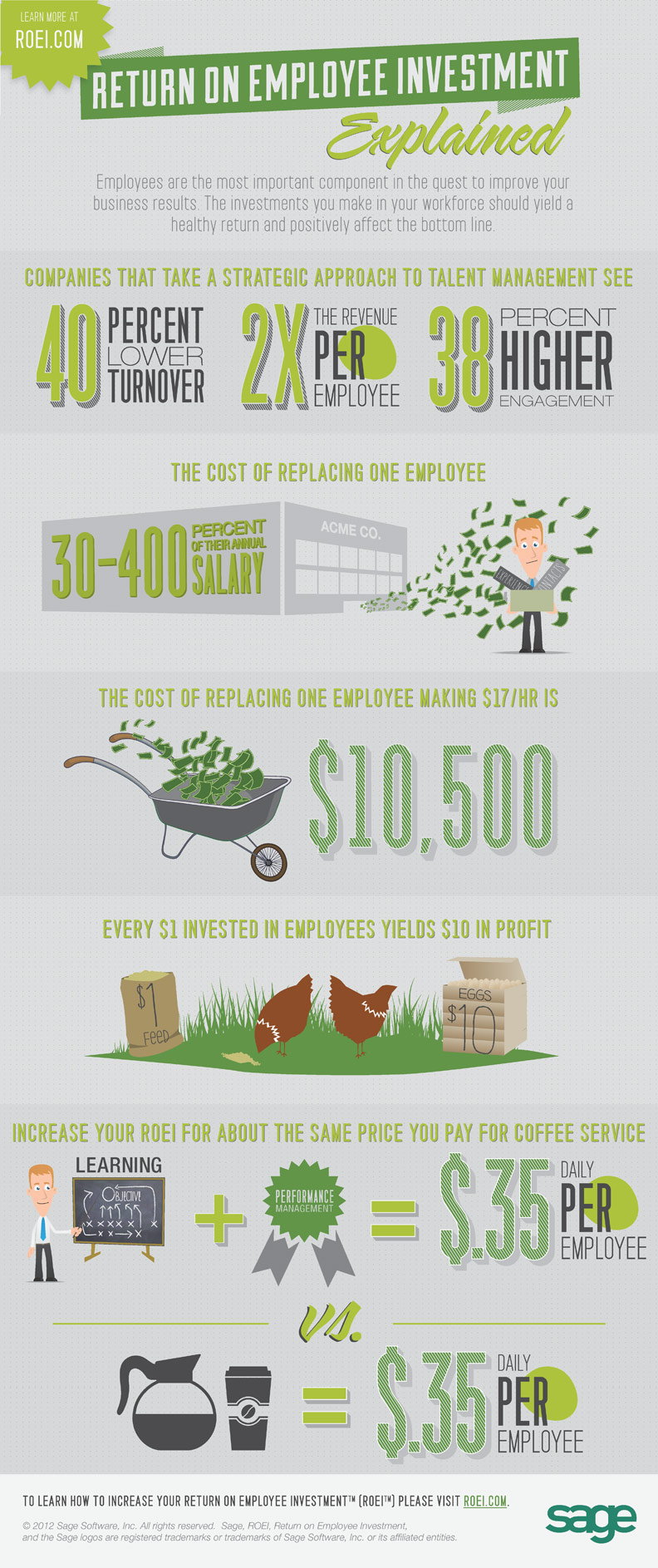 Return-On-Employee-Investment-infographic