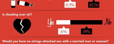 Sexual Betrayal And Cheating