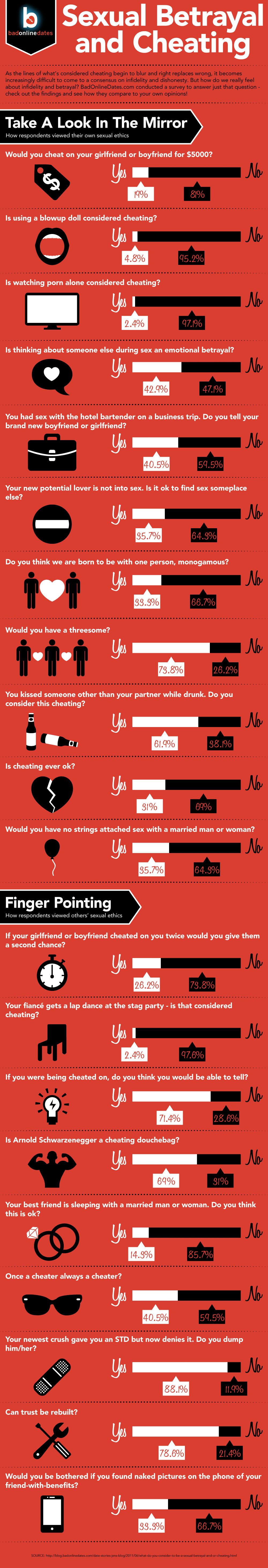 Sexual-Betrayal-And-Cheating-infographic