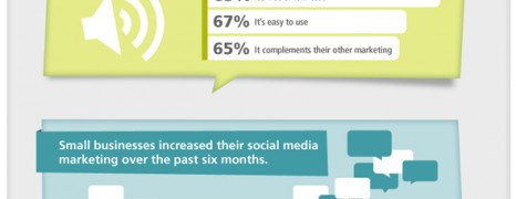 Small Business Attitudes And Outlook In Social Media