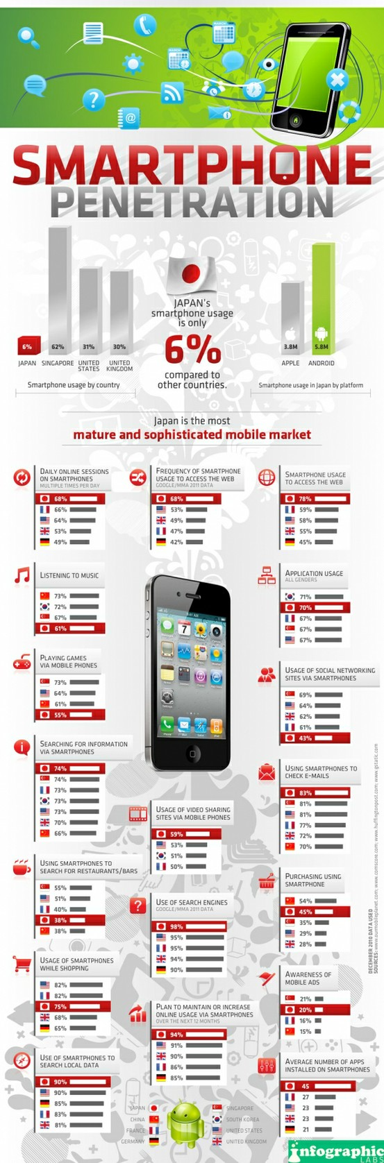 Smartphone-Penetration-infographic