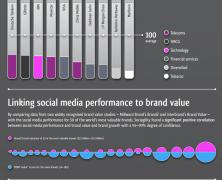 Social Brand Value