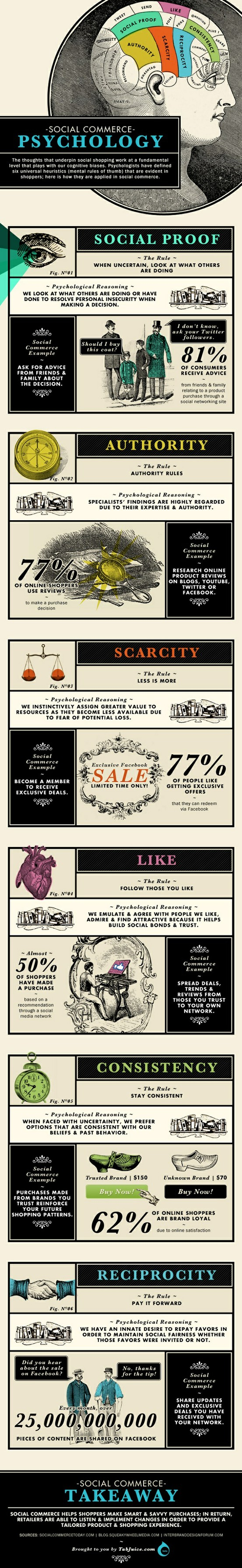 Social Commerce Psychology-infographic