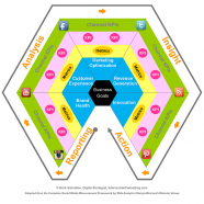 Social Media Measurement Model