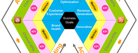 Social Media Measurement Model