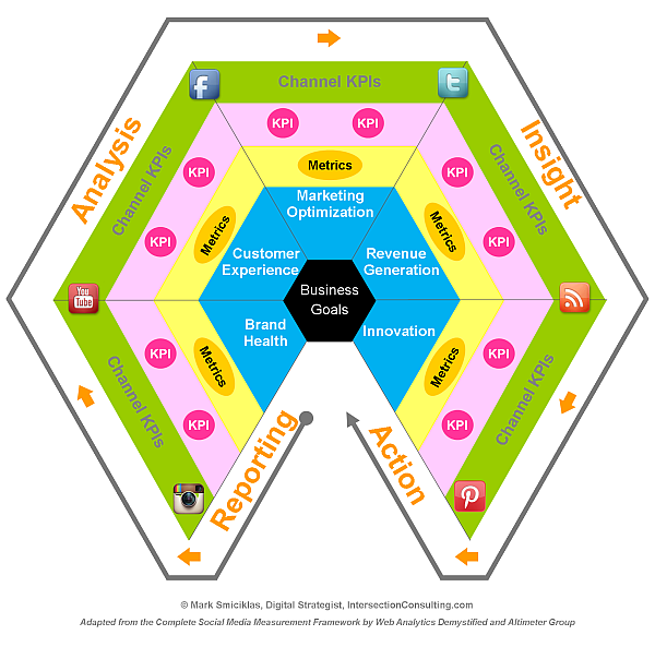 Social-Media-Measurement-Model-infographic