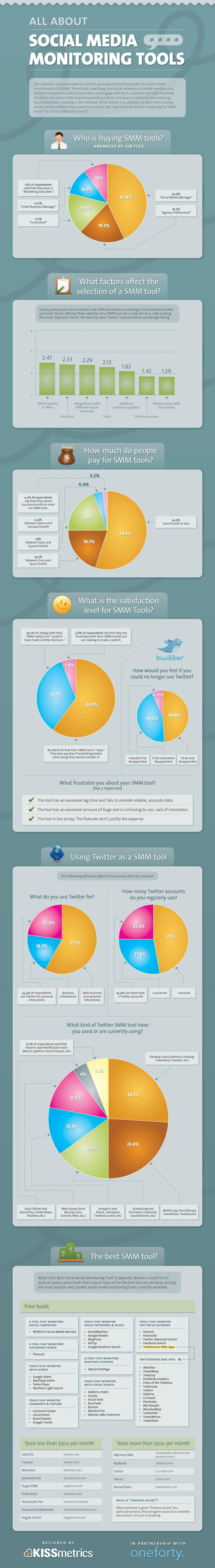 Social-Media-Monitoring-Tools-infographic