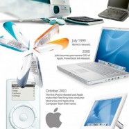 Steve Jobs The Timeline Of A Genius