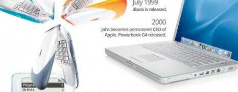 Steve Jobs The Timeline Of A Genius