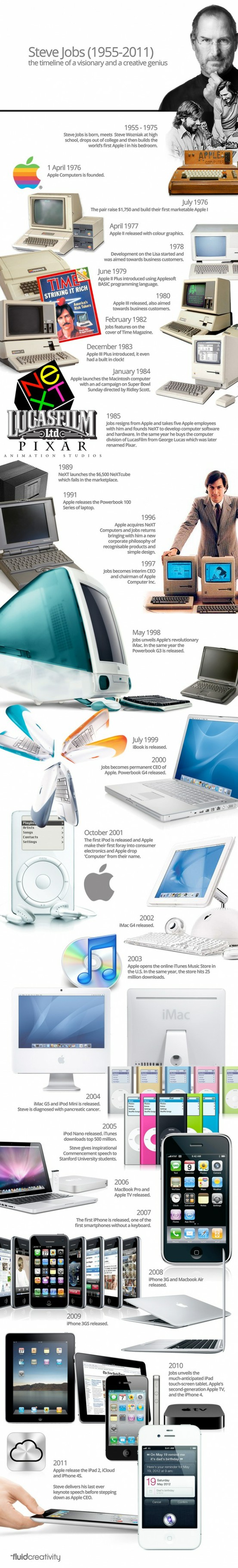 Steve-Jobs-The-Timeline-Of-A-Genius-infographic