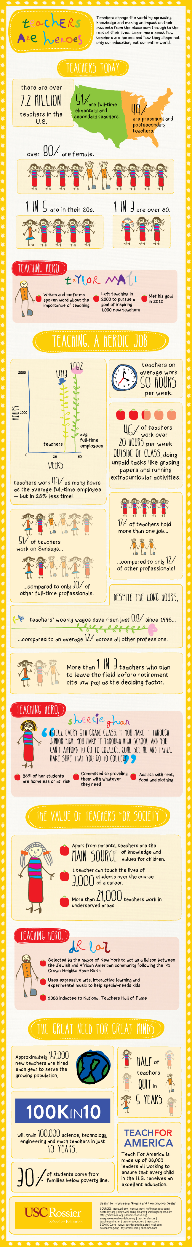 Teachers-Are-Heroes-Infographic-Infographic