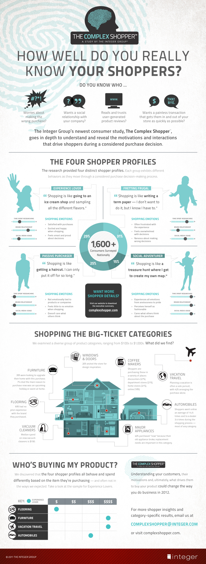 The-Complex-Shopper-infographic