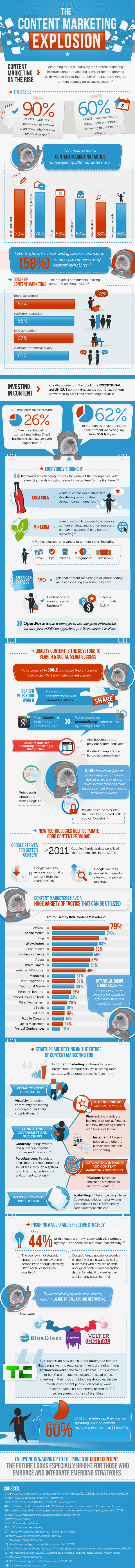 The-Content-Marketing-Explosion-infographic