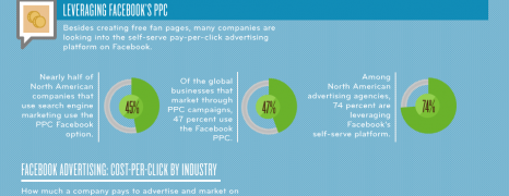 The Cost Of Marketing On Facebook