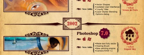 The Darwinian Evolution Of Photoshop