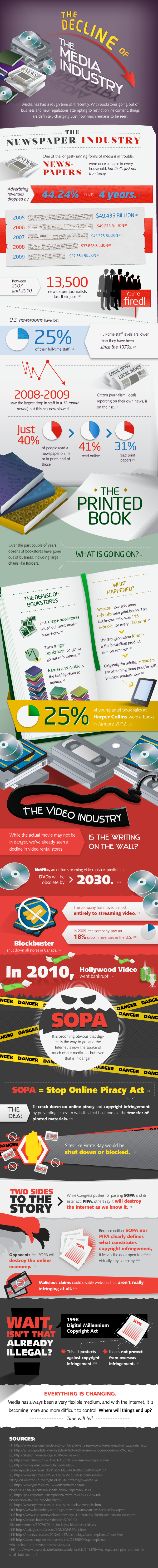 The-Decline-Of-The-Traditional-Media-Industry-infographic