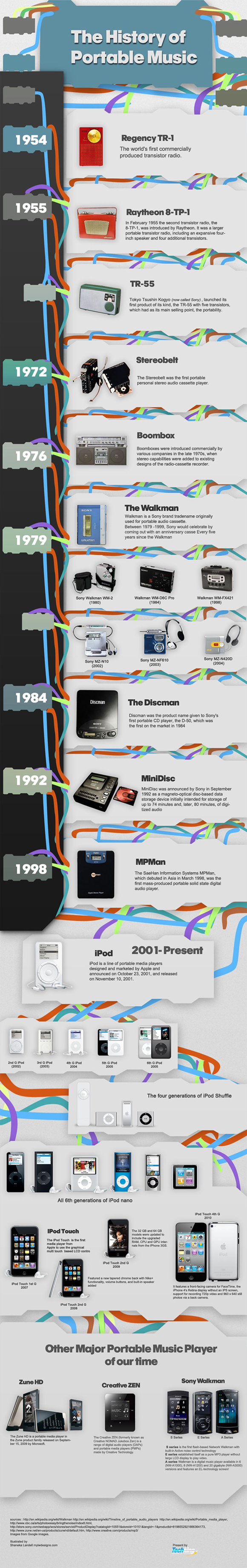 The-Evolution-Of-Portable-Music-infographic