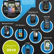 The evolution of smartphones