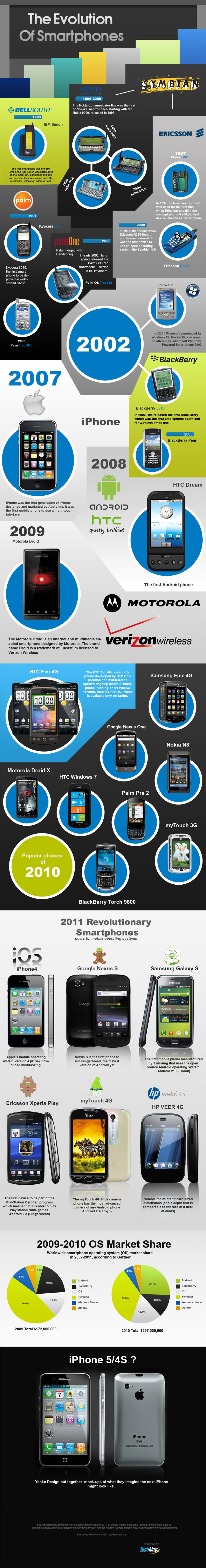 The-Evolution-Of-Smartphones-infographic