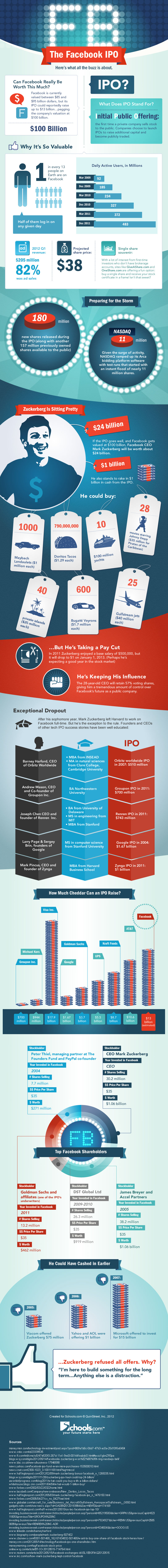 The-Facebook-Ipo-infographic