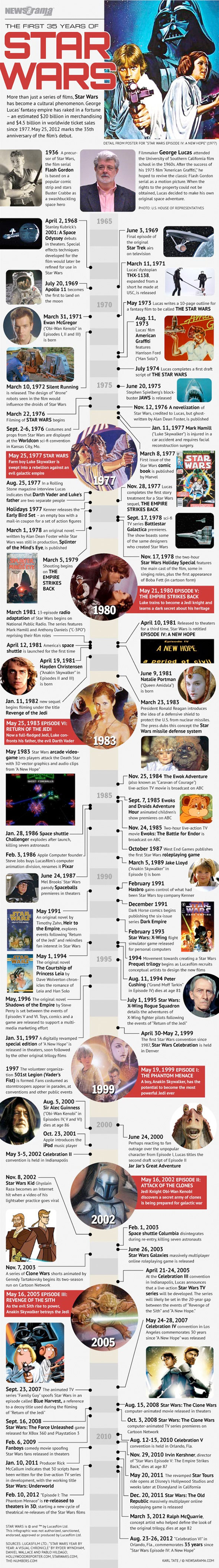 The-First-35-Years-Of-Star-Wars-infographic