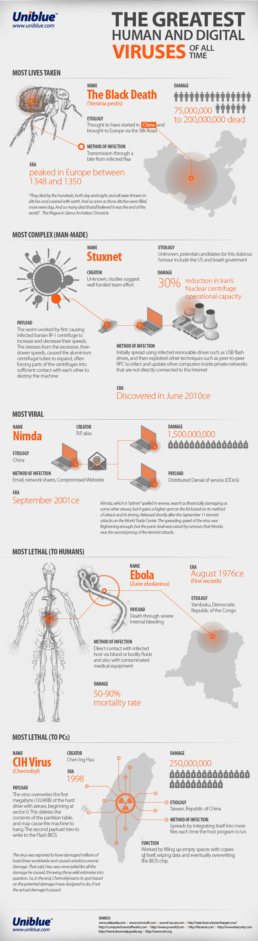 The-Greatest-Human-And-Digital-Viruses-infographic