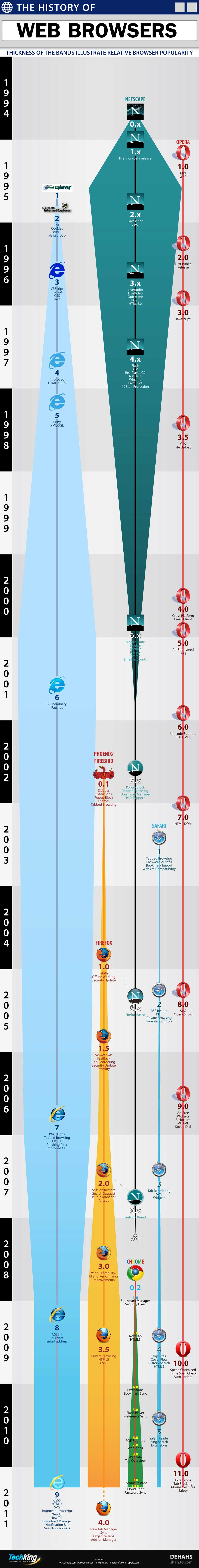 The-History-Of-Web-Browsers-infographic