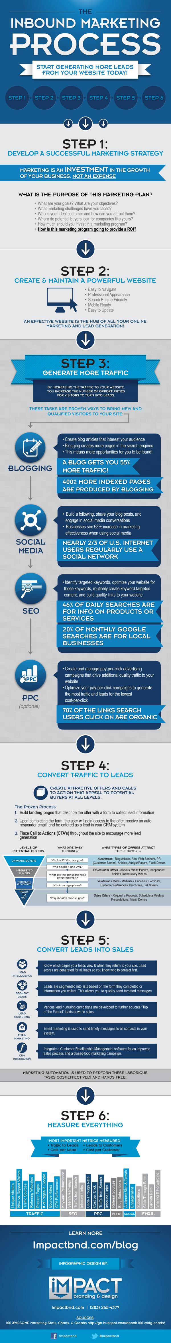 The-Inbound-Marketing-Process-infographic