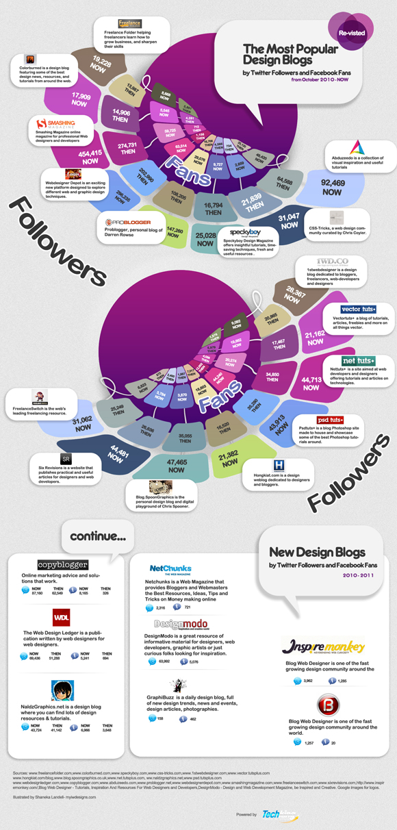 The-Most-Popular-Design-Blogs-infographic