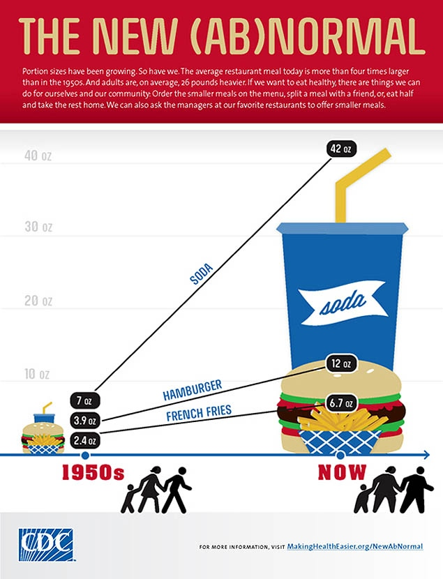 The-New-Abnormal-Fast-Food-Burgers-infographic