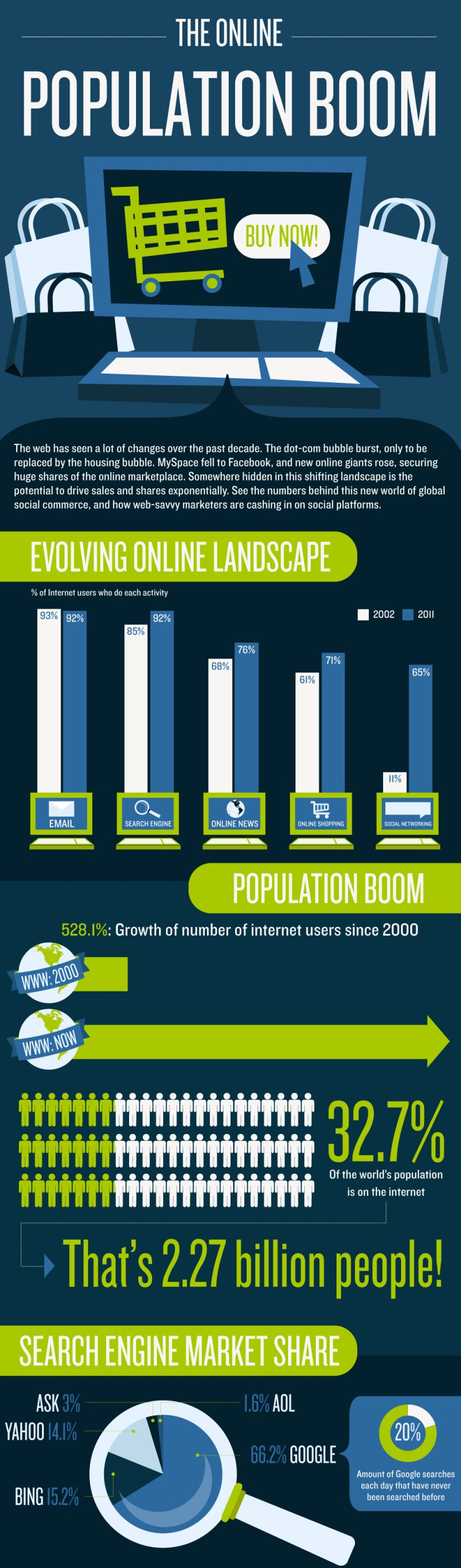 The-Online-Population-Boom-infographic