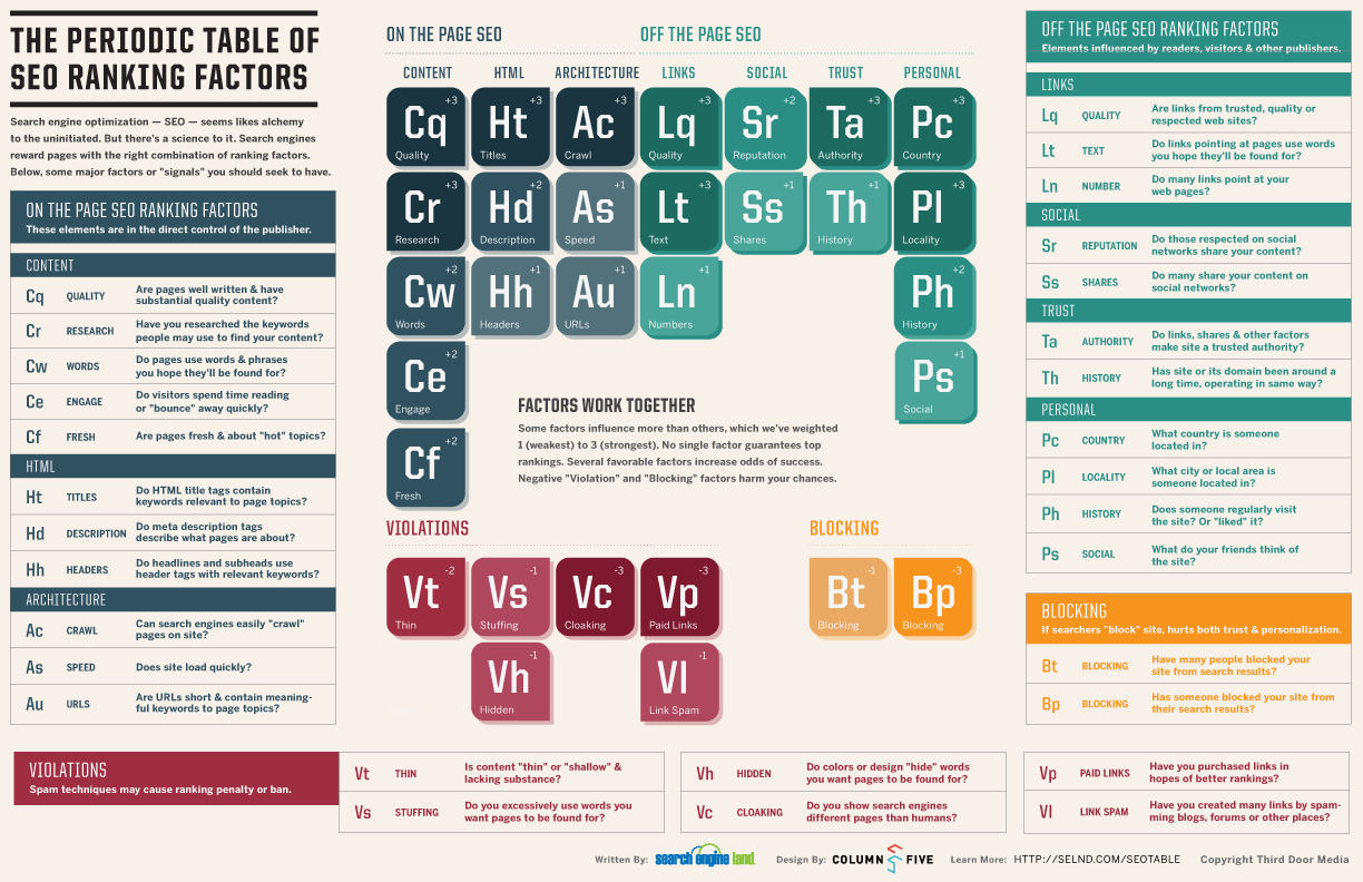 The-Periodic-Table-Of-Seo-Ranking-Factors-infographic
