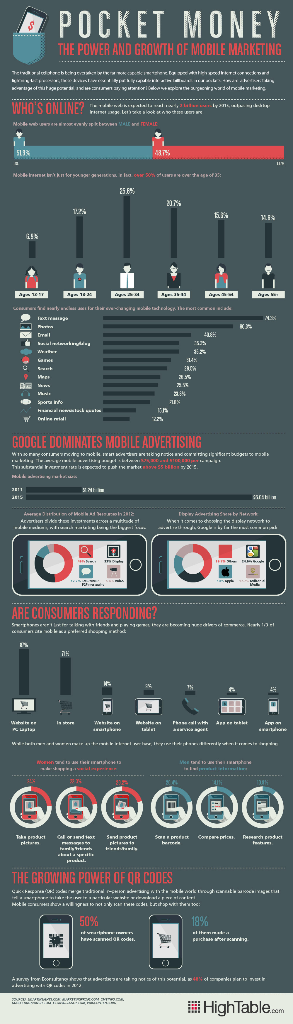 The-Power-And-Growth-Of-Mobile-Marketing-infographic