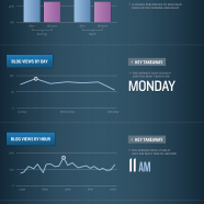 The Science Of Social Timing In Blogging