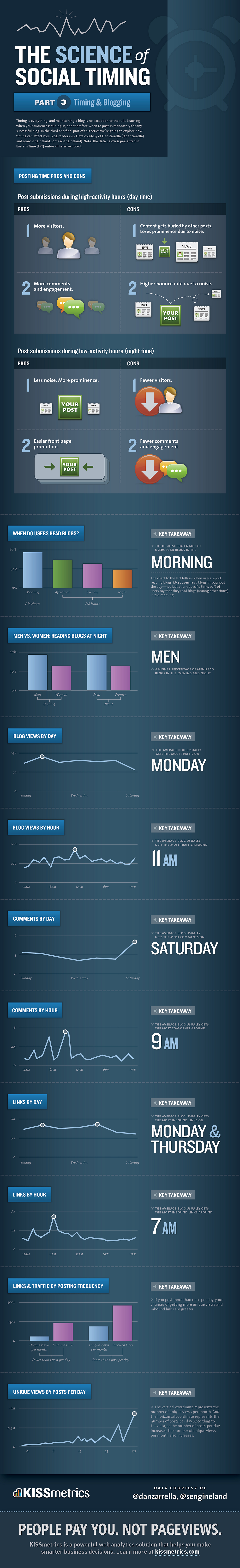 The-Science-Of-Social-Timing-In-Blogging-infographic