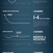 The Science Of Social Timing In Social Networks