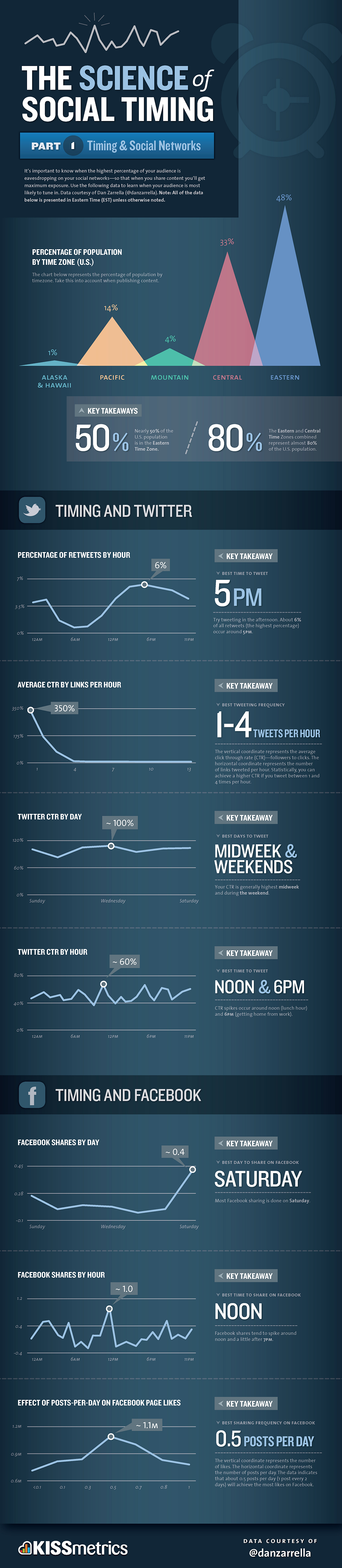 The-Science-Of-Social-Timing-In-Social-Networks-infographic