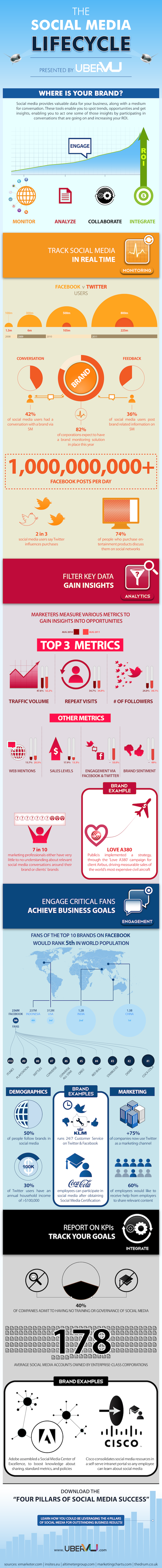The-Social-Media-Lifecycle-infographic