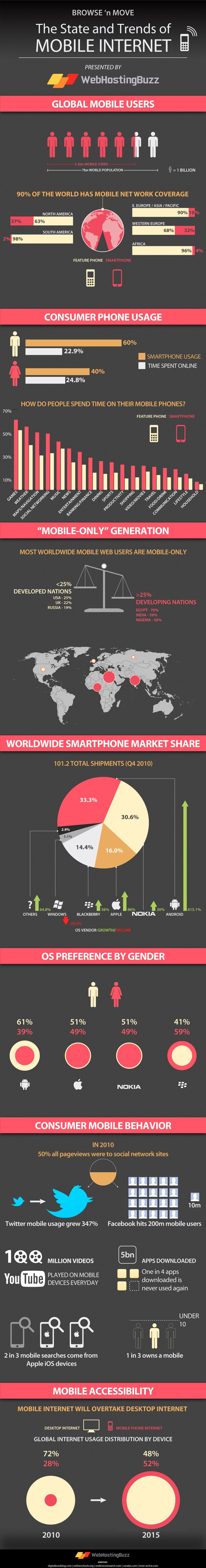 The-State-And-Trends-Of-Mobile-Internet-infographic
