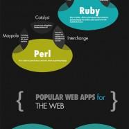 The Web App Development Process