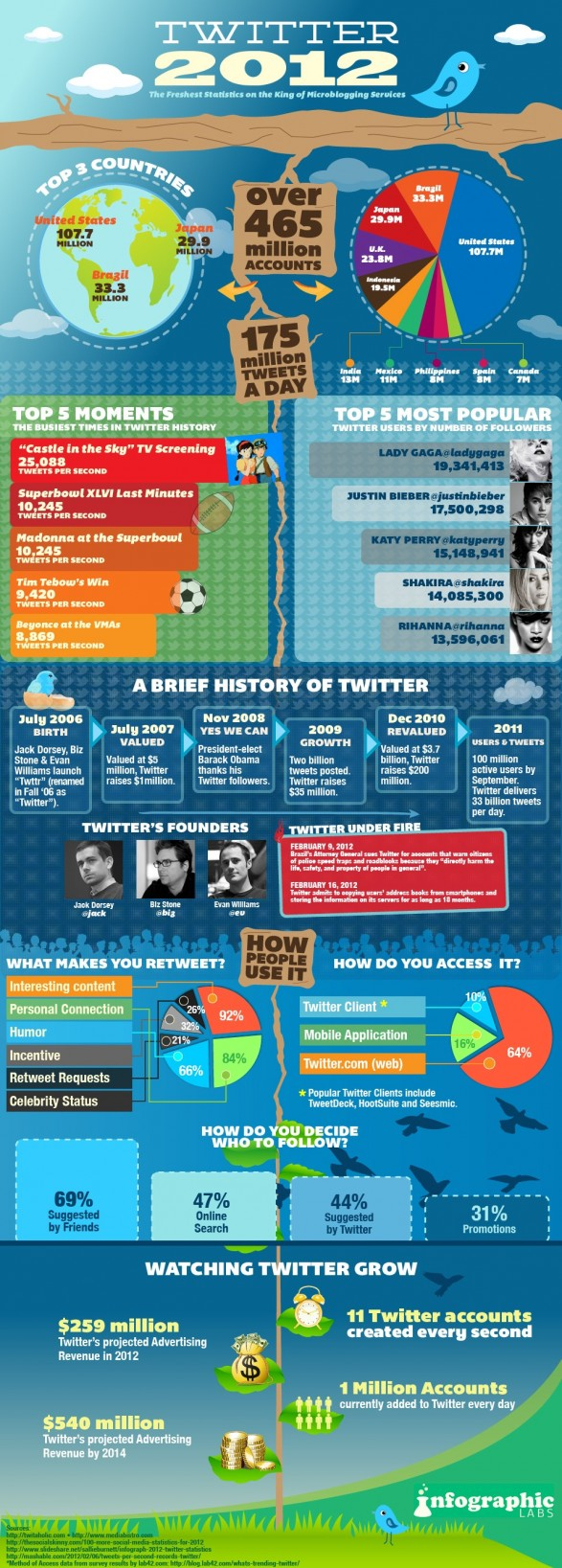 Twitter-Stats-2012-infographic