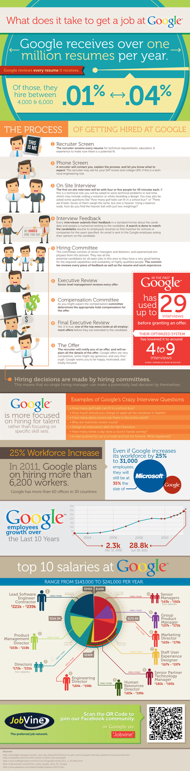 What-Does-It-Take-To-Get-A-Job-At-Google-infographic