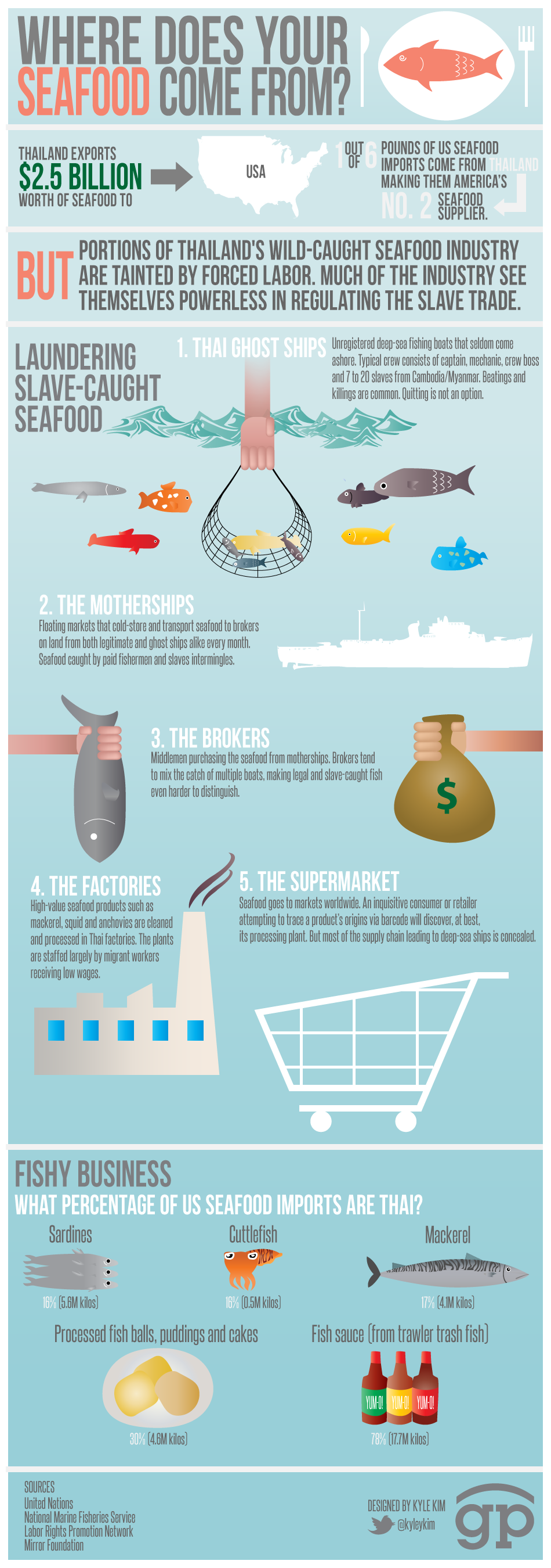Where-Does-Your-Seafood-Come-From-infographic