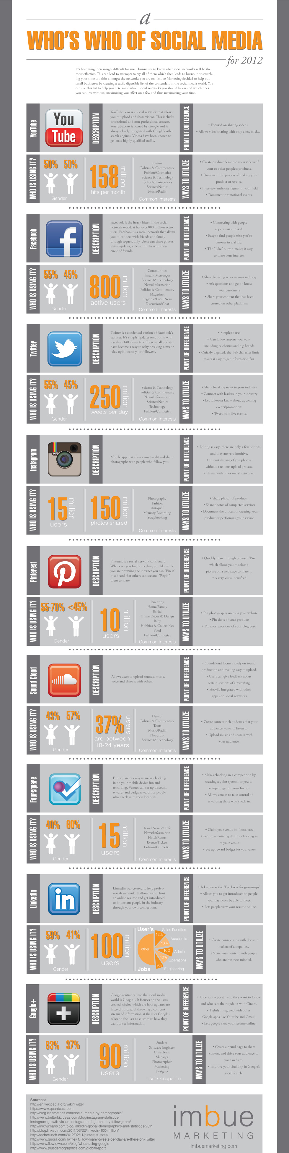 Who's-Who-Of-Social-Media-infographic