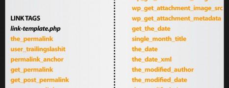 WordPress Administration Cheat Sheet