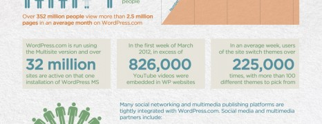 WordPress Stats A Global Phenomenon