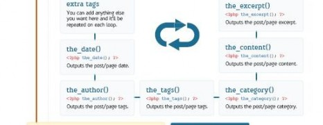 WordPress The Loop Template Cheat Sheet