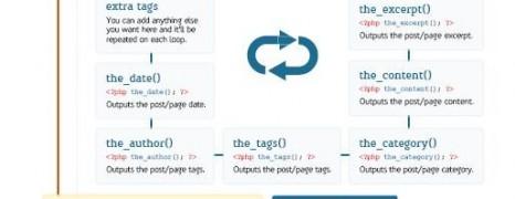 WordPress The Loop Template Cheat Sheet
