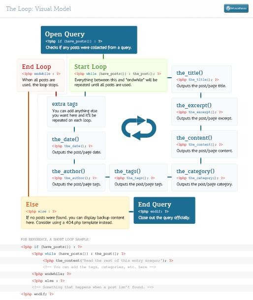 Wordpress-The-Loop-Template-Cheat-Sheet-infographic