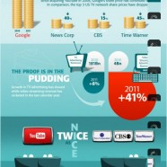 Youtube Killed Tv